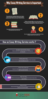 essay importance of writing essay why is essay writing important essay why is essay writing important importance of writing essay