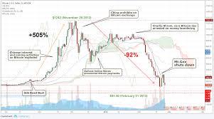 Buy Bitcoin Mtgox Uk Map