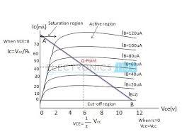 npn transistor circuit working characteristics applications output characteristics curves of a npn bipolar transistor