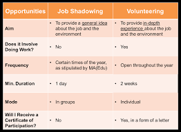 job shadowing volunteering national university health system if you would like to gain insight into what it takes to be a healthcare professional we invite you to complete the form here so that we can get in touch