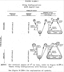 1910 184 Slings Occupational Safety And Health