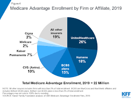 A Dozen Facts About Medicare Advantage In 2019 The Henry J