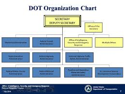Bright Nyc Dot Organizational Chart 2019