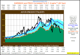 Avon Products Dividend Earnings And Valuation Analysis
