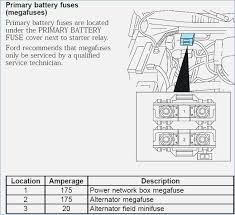 1998 ford expedition fuse diagram elegant fine 2003 ford expedition  at Main Battery Box Fuse On An 98 Ford Expedition