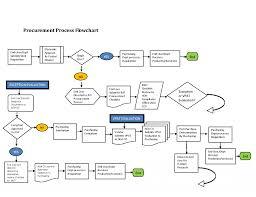 Demand Management Process Flow Chart 12 Awesome Procurement