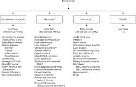 Mcv Levels Chart Mean Corpuscular Volume An Overview Sciencedirect Topics
