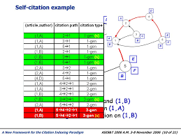A New Framework For The Citation Indexing Paradigm Ppt Download