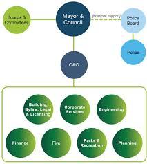 Municipal Organizational Chart District Of Saanich