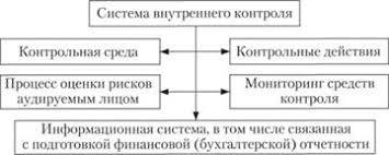 Изучение и оценка системы внутреннего контроля Контрольная среда  Контрольная среда