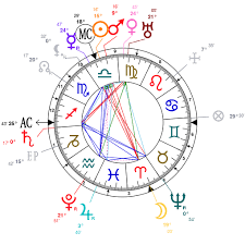 Astrology And Natal Chart Of Miguel De Cervantes Born On