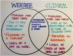 Differences Between Weather And Climate Venn Diagram Weather Vs Climate Google Search Teaching Science Science
