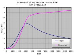 Dynamometer Chart Water Brake Absorber Load Charts
