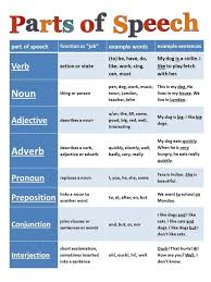 Grammar chart. In 5th grade, I was required to memorize the parts ...