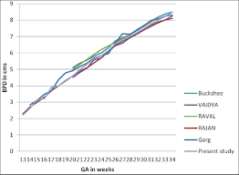 Bpd Chart Week By Week Assessment Of Fetal Gestational Age By Ultrasonic