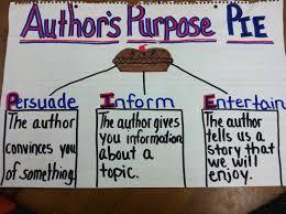 Harvey Happenings From 2nd Grade Teaching Authors Purpose