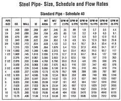 Schedule 40 Mild Steel Pipe Sch 40 Mild Steel Pipe