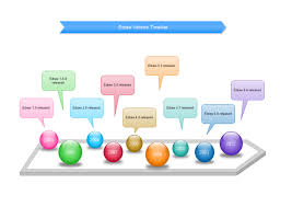 Examples Of Timelines For Projects Timeline Maker Creating Professional Look Project Timelines