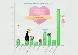 Wedding Diagram Column Chart Template Example Wedding Cost