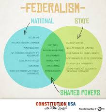 State Powers Vs Federal Powers Venn Diagram Constitution Usa Know The Difference Between Federal