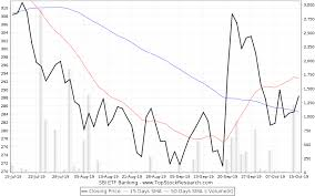 Sbi Bank Share Price History Chart Sbi Stock Value Mining Dvd