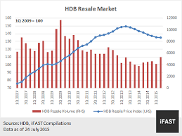 Hdb Resale Price Index Chart Singapore Property Market Quick Recovery On The Cards