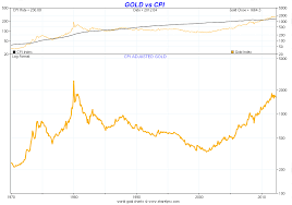 20 Key Gold And Silver Price Charts Till 2012 Gold Silver
