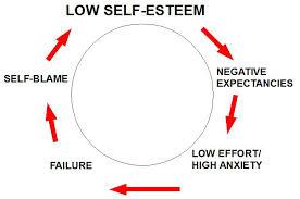 Self Esteem Chart Self Esteem Qualifiers Lights In The Darkness