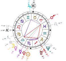 Scorpio Birth Chart Celebrity Astro Scorpio Stones Stellar Insights Emma
