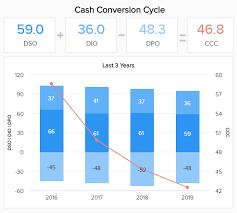 Cash Conversion Chart Financial Kpis Metrics Explore The Best Finance Kpi Examples