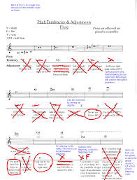 Flute Trill Chart 3rd Octave Fingering Dr Cates Flute Tips
