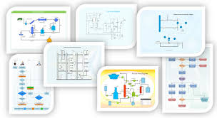Business Process Flow Chart Software Three Most Popular Types Of Flowcharts