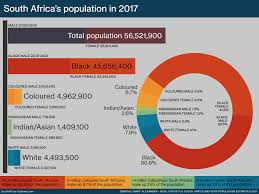 South Africas Population South Africa Gateway