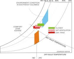 Temperature Humidity Comfort Zone Chart The Condition Of The Temperature And The Humidity In The