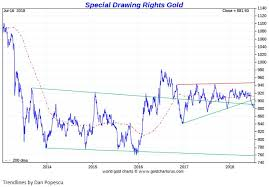 Signal Vs Noise In The Gold Market Kitco News