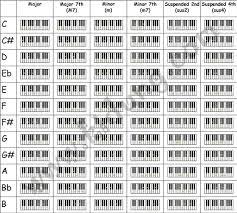 Piano Key Chart Pdf Www Bedowntowndaytona Com