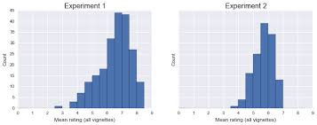 johnson_distributions. There's clearly no ceiling effect ...