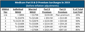 Medicare Deductions From Us Ss Page 2 Home Country Forum