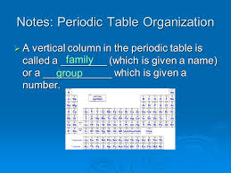 Notes: Periodic Table Organization - ppt download