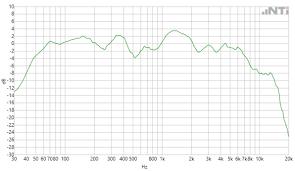 Speaker Frequency Range Chart