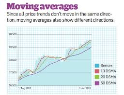 50 Day Moving Average Charts Tips To Use Moving Averages Indicator To Make Stock Buying