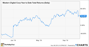 Wdc Stock Chart Why Shares Of Western Digital Fell 13 4 In October The