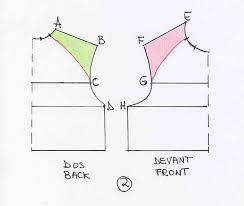 Raglan Sleeve Pattern Fascinating How To Draw The Pattern For A Raglan Sleeve In The Mood For Couture
