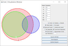 Which Statement Describes The Shaded Region In The Venn Diagram Euler3 Applet