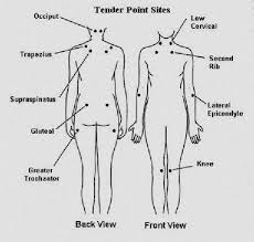 Pressure Points Chart For Self Defense