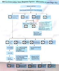 Sbi Card Interactive Voice Response System Procedure