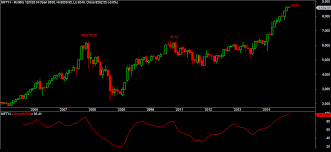 Bank Nifty Yesterday Chart Nifty And Bank Nifty Futures Monthly Charts Are Overheated