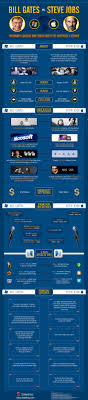 best ideas about bill gates steve jobs steve tips to become tech leaders from bill gates and steve jobs