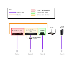 the whole tivo homeextending a moca creating tivo using ethernet
