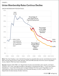 Chart Of The Week Union Membership Continues To Decline